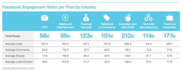 facebook engagement rate stats by industry
