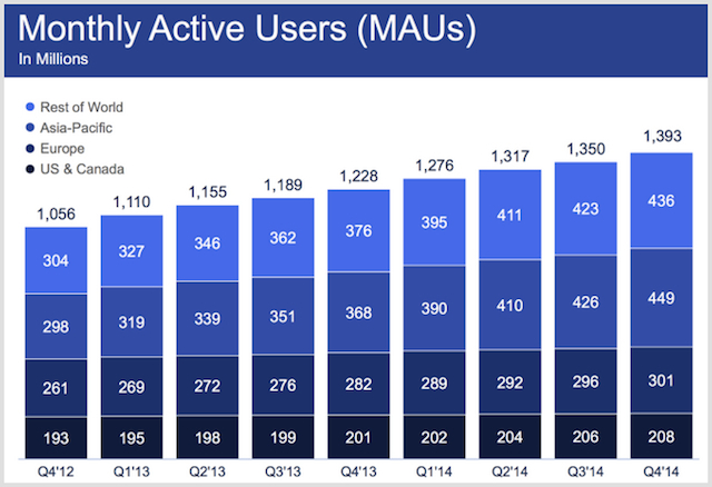 facebook monthly active user stats