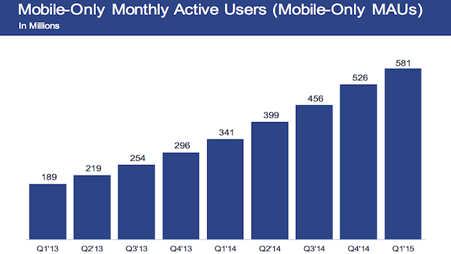 facebook mobile only user stats