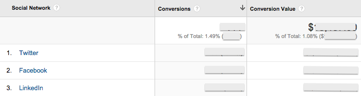Google Analytics Goal Completions