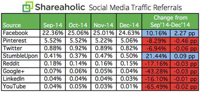 shareaholic facebook referral stats