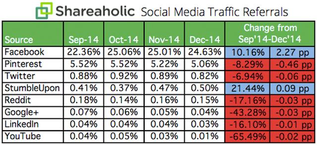 shareaholic facebook referral stats