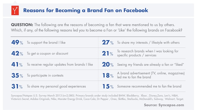 stats for becoming a brand fan on facebook