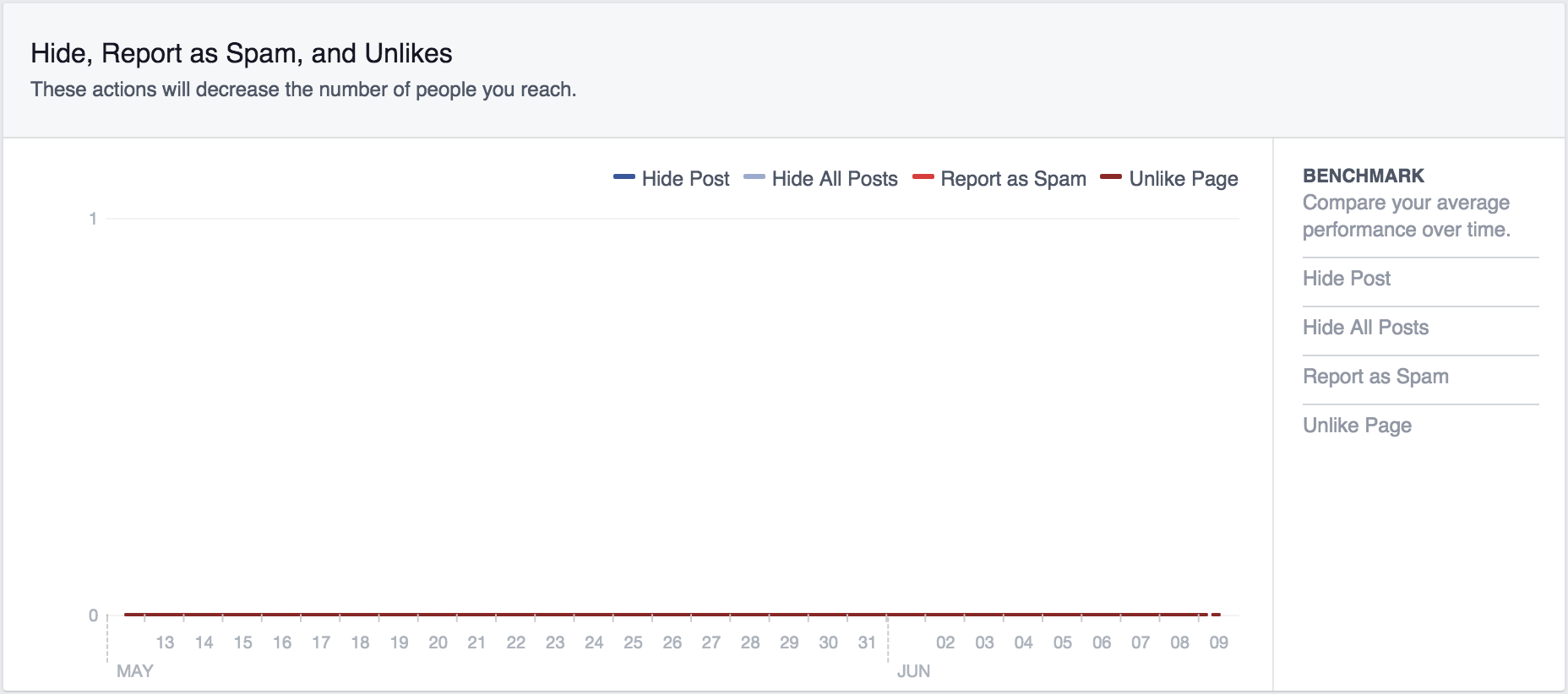 facebook metrics hide posts screenshot