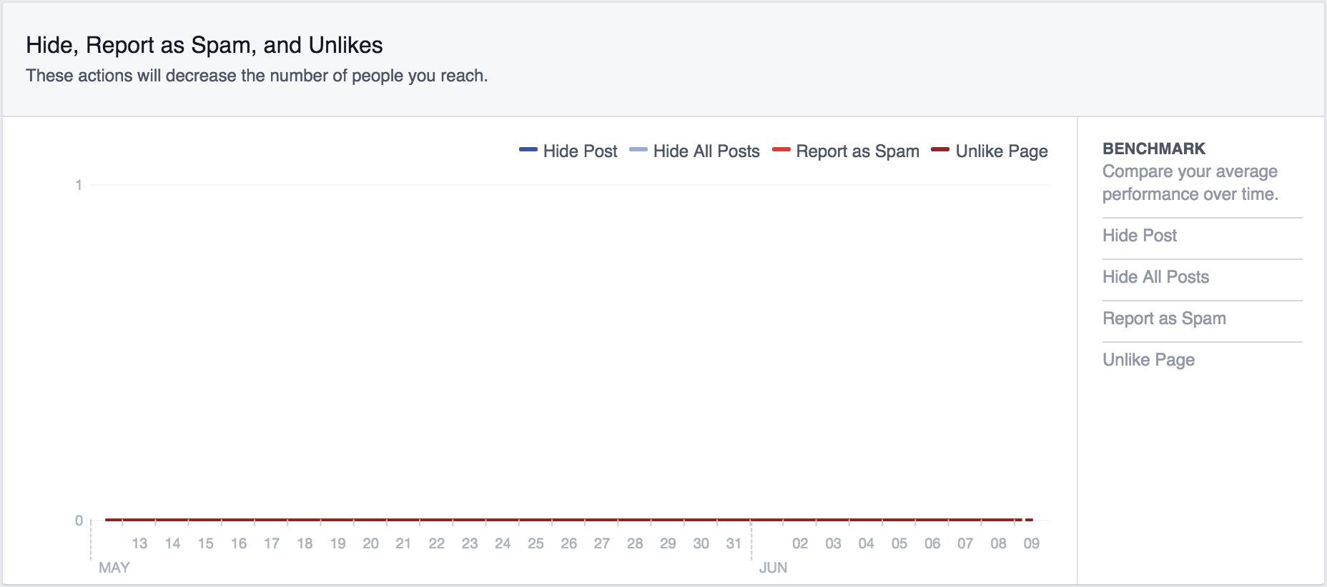 captura de pantalla de las métricas de facebook sobre publicaciones ocultas