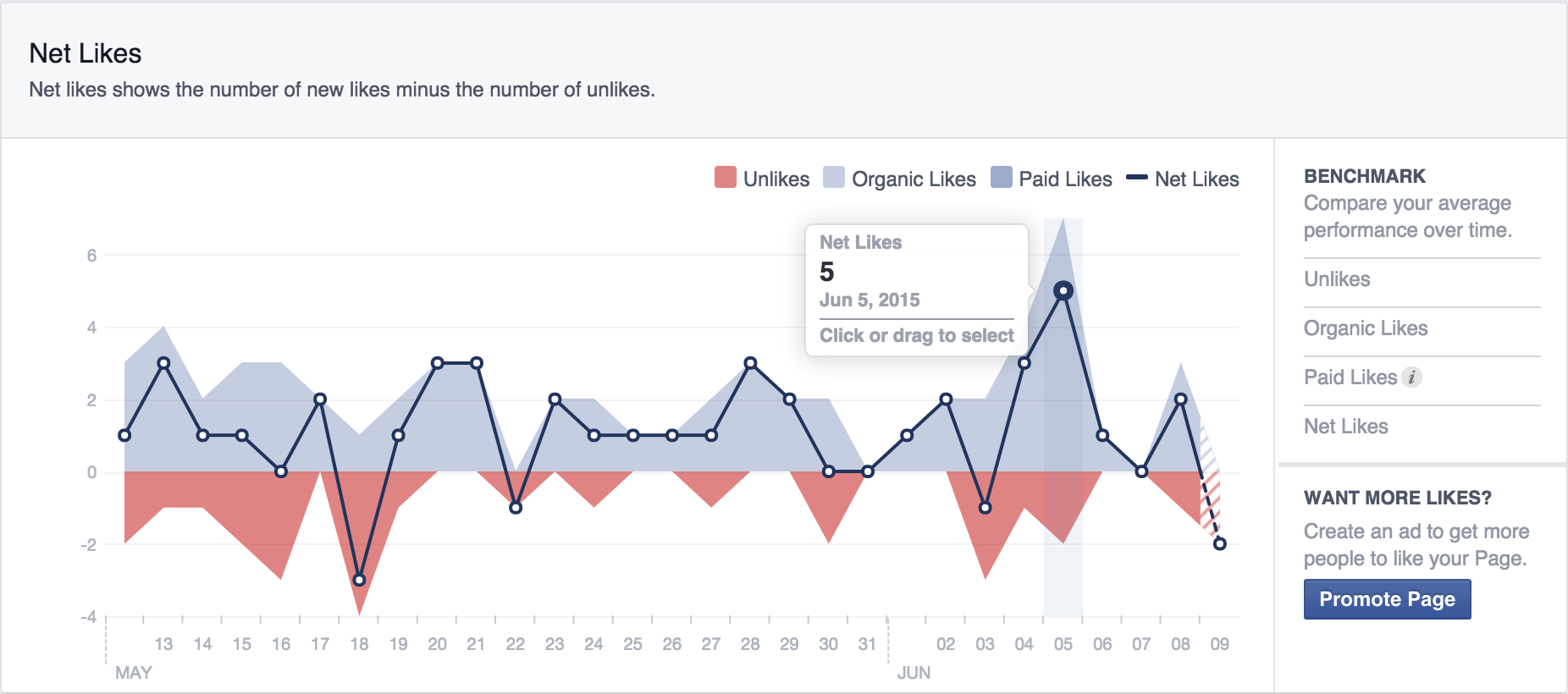 facebook metrics net likes screenshot