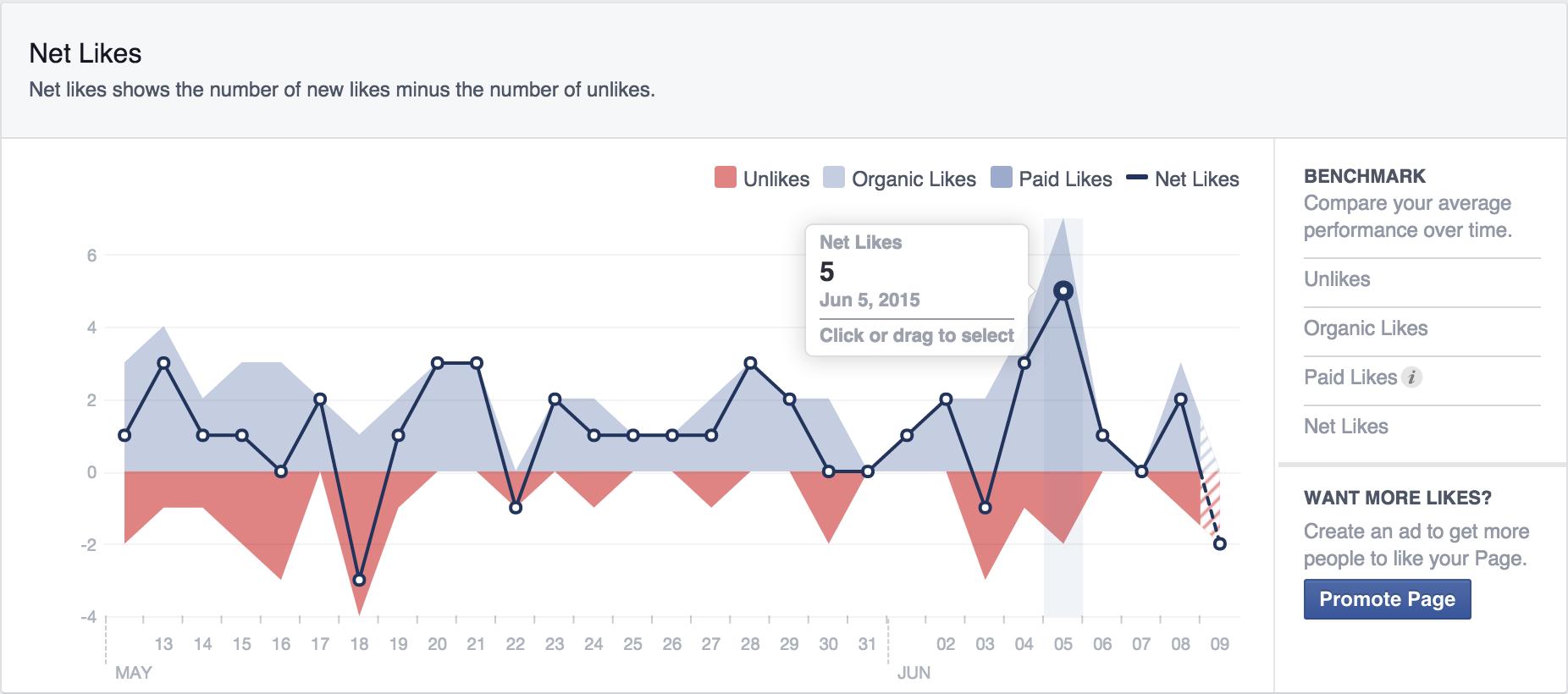 facebook metrics net likes screenshot