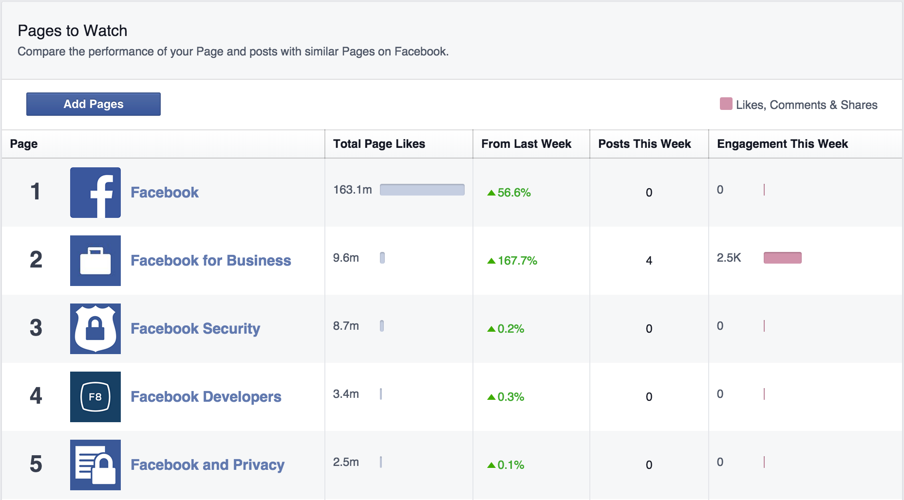 facebook metrics pages to watch screenshot