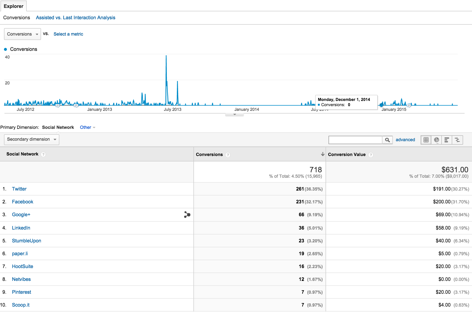 google analytics social conversions screenshot