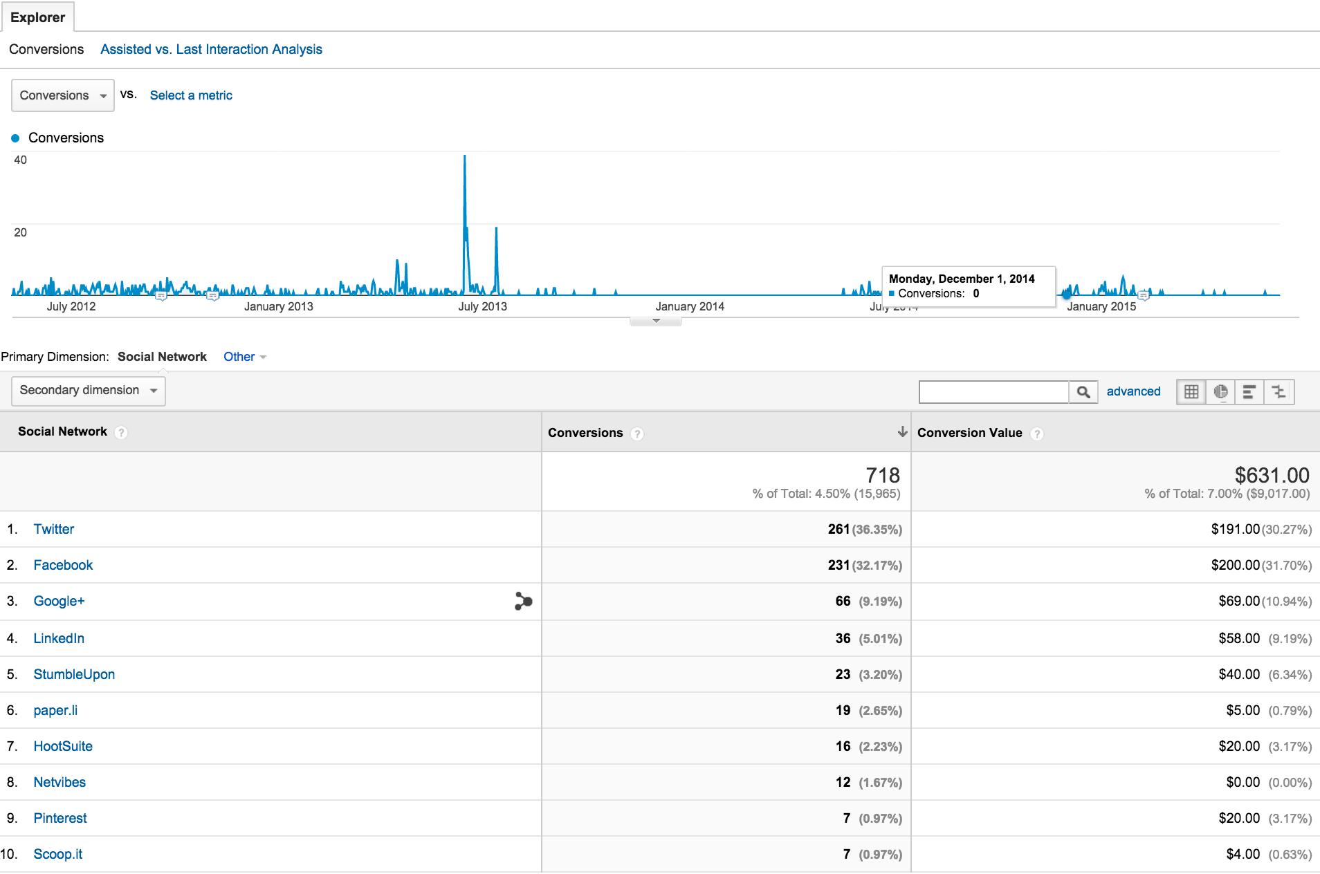 google analytics social conversions screenshot