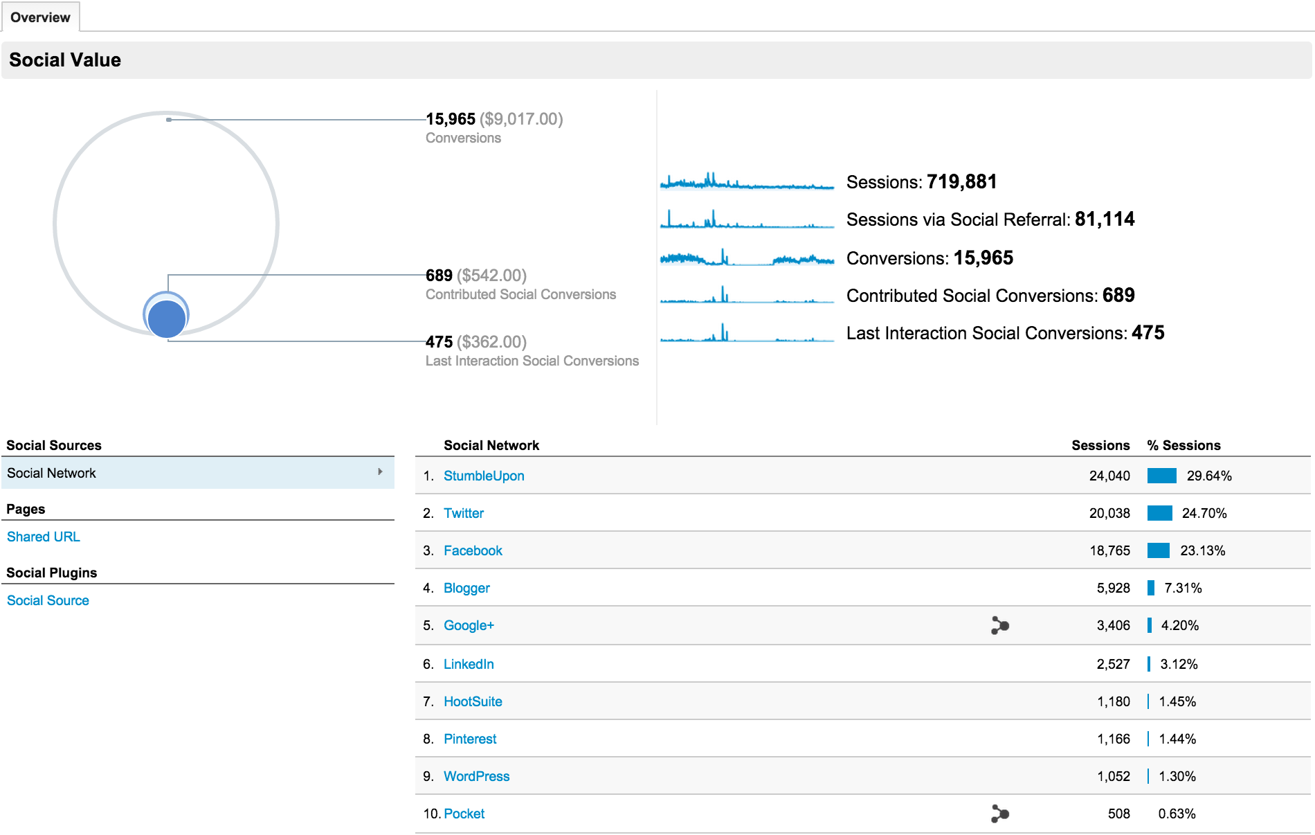 google analytics social value screenshot