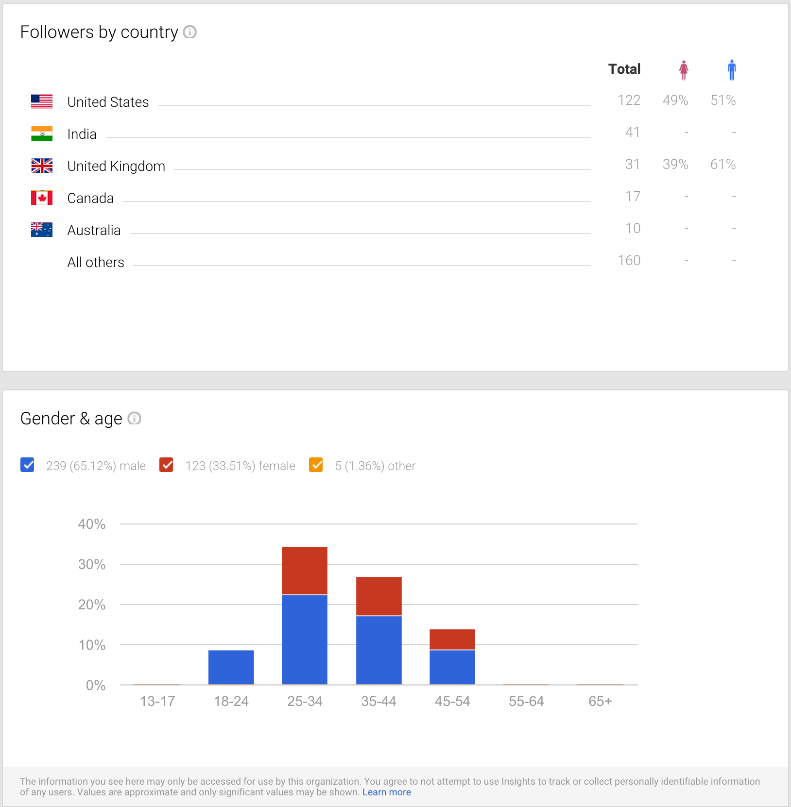 google plus metrics audience demographics screenshot