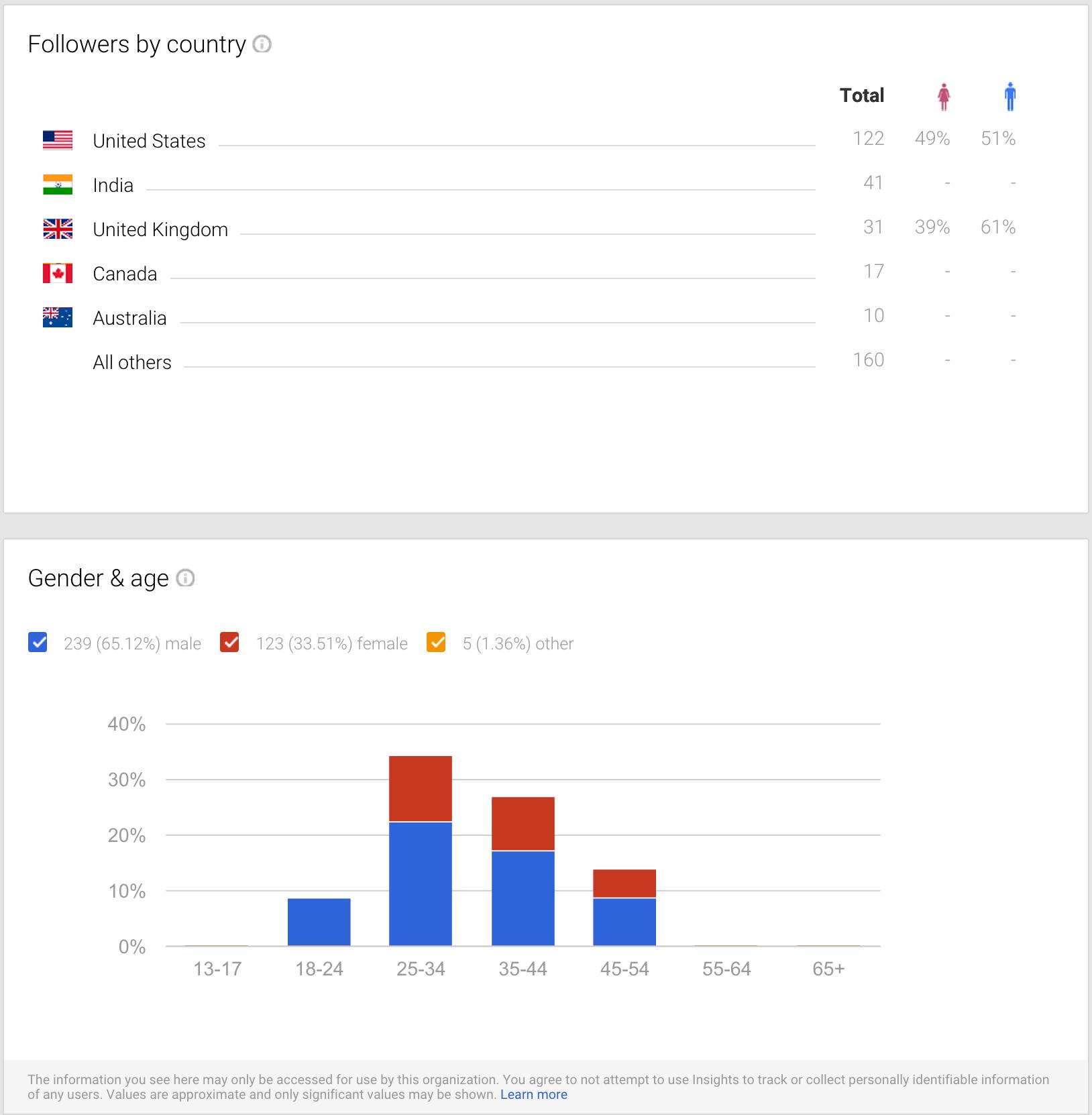 google plus metrics audience demographics screenshot