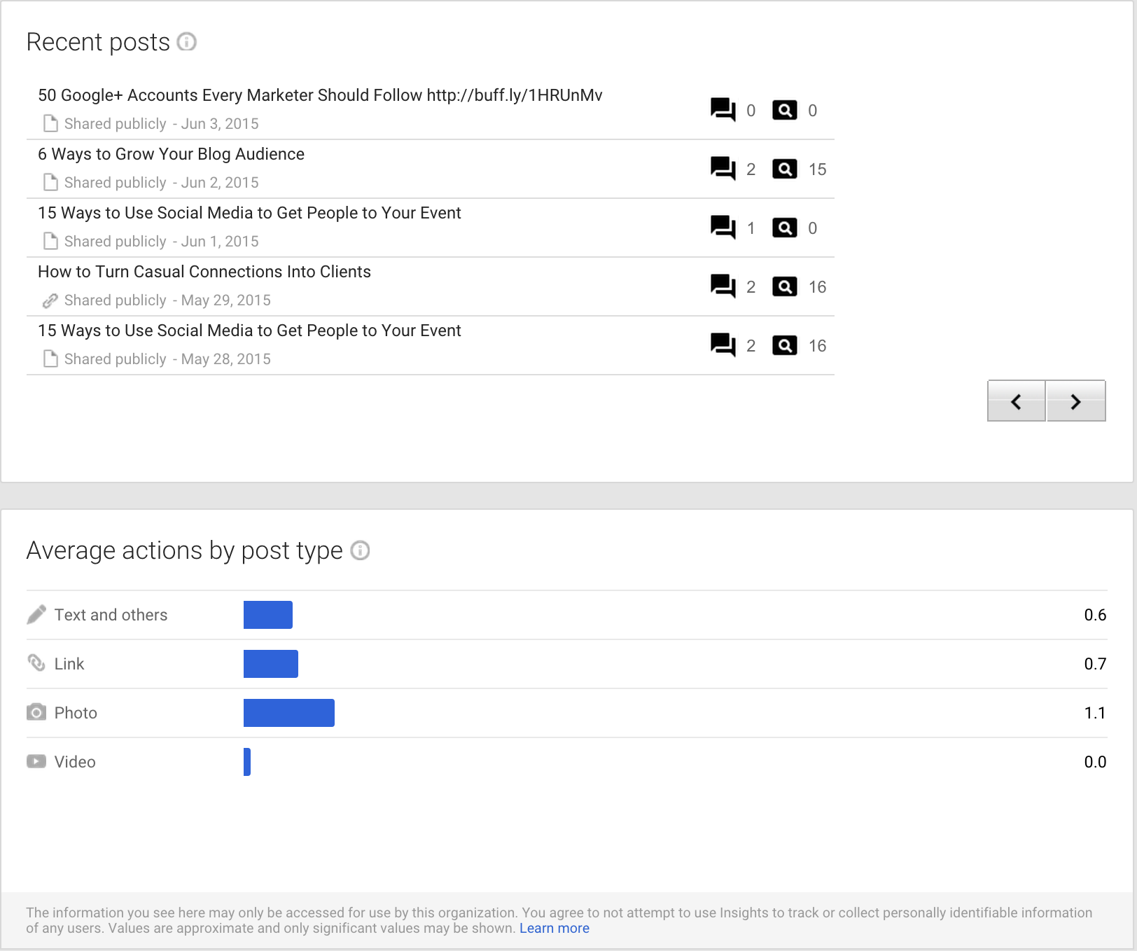 google plus metrics engagement metrics