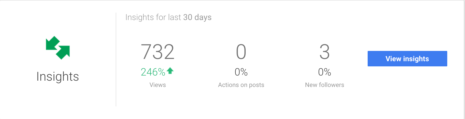 google plus metrics overview screenshot
