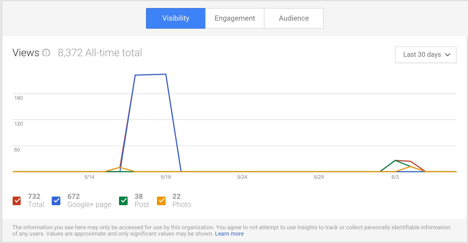 google plus metrics visibility screenshot