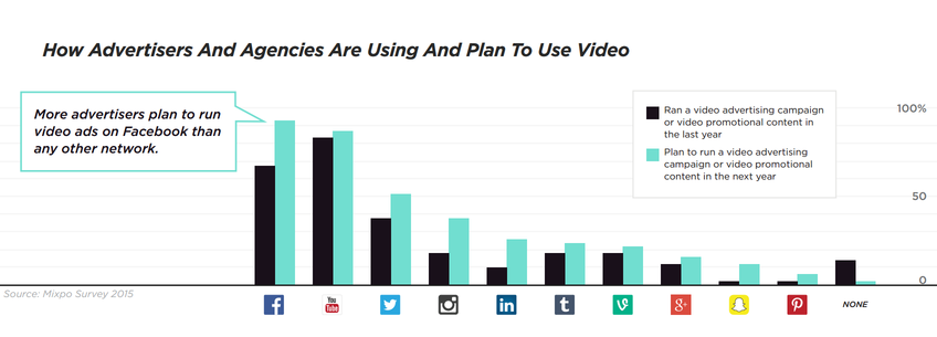 how advertising agencies use social video marketing