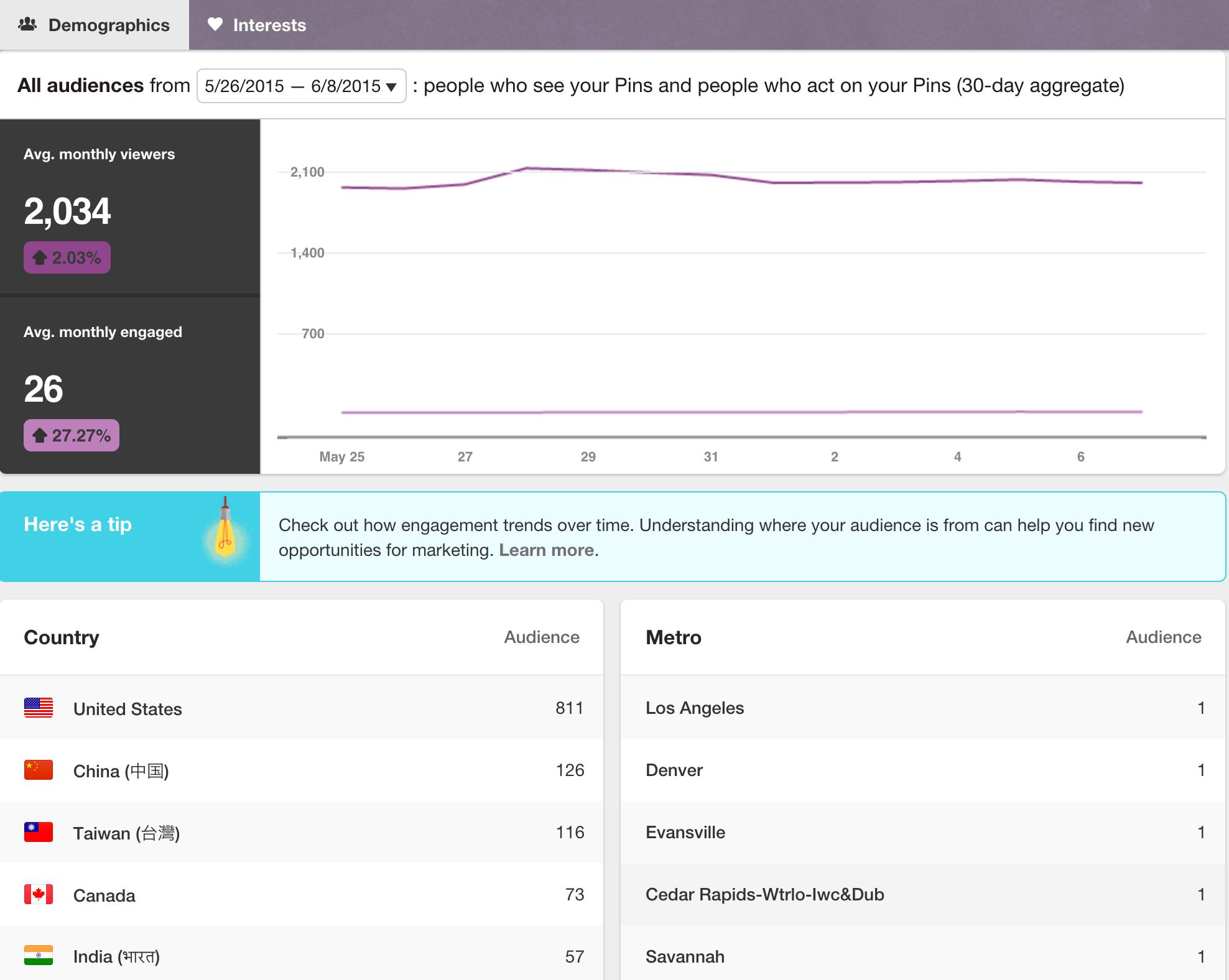 pinterest metrics demographics screenshot