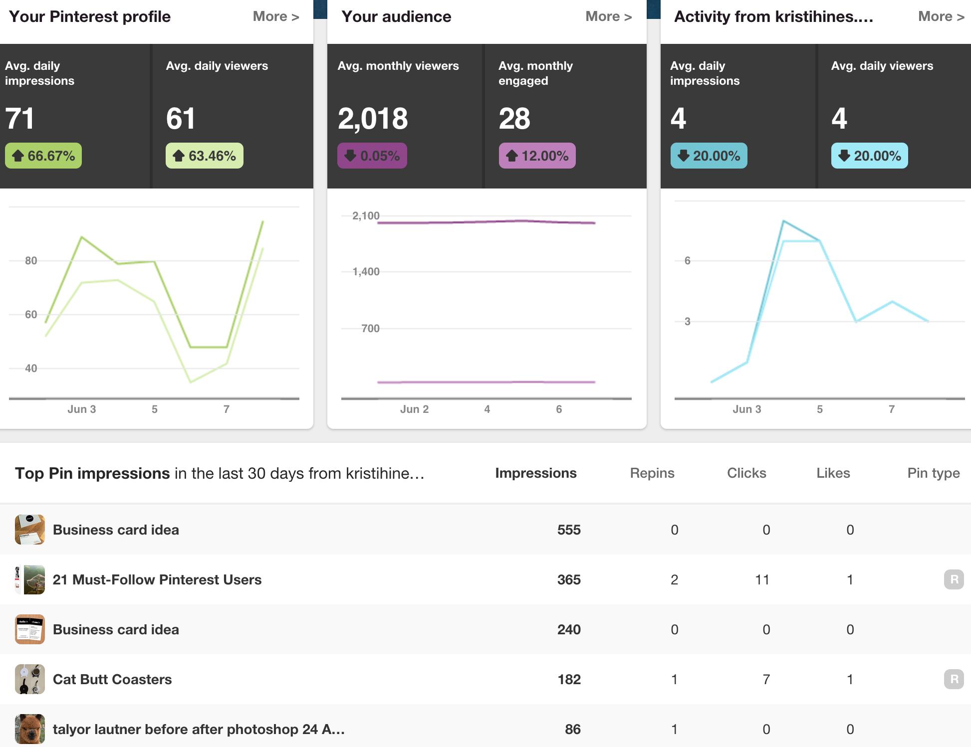 pinterest metrics overview screenshot