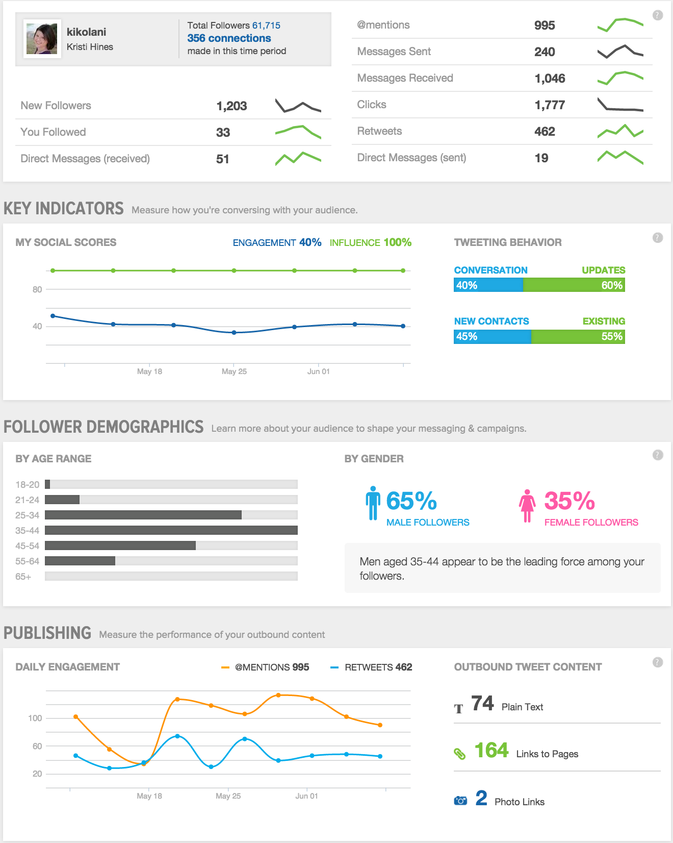 sprout social media metrics screenshot