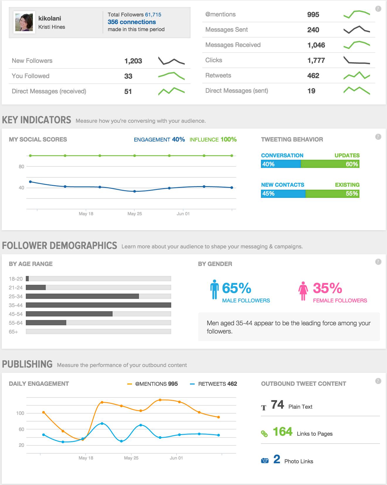 sprout social media metrics screenshot