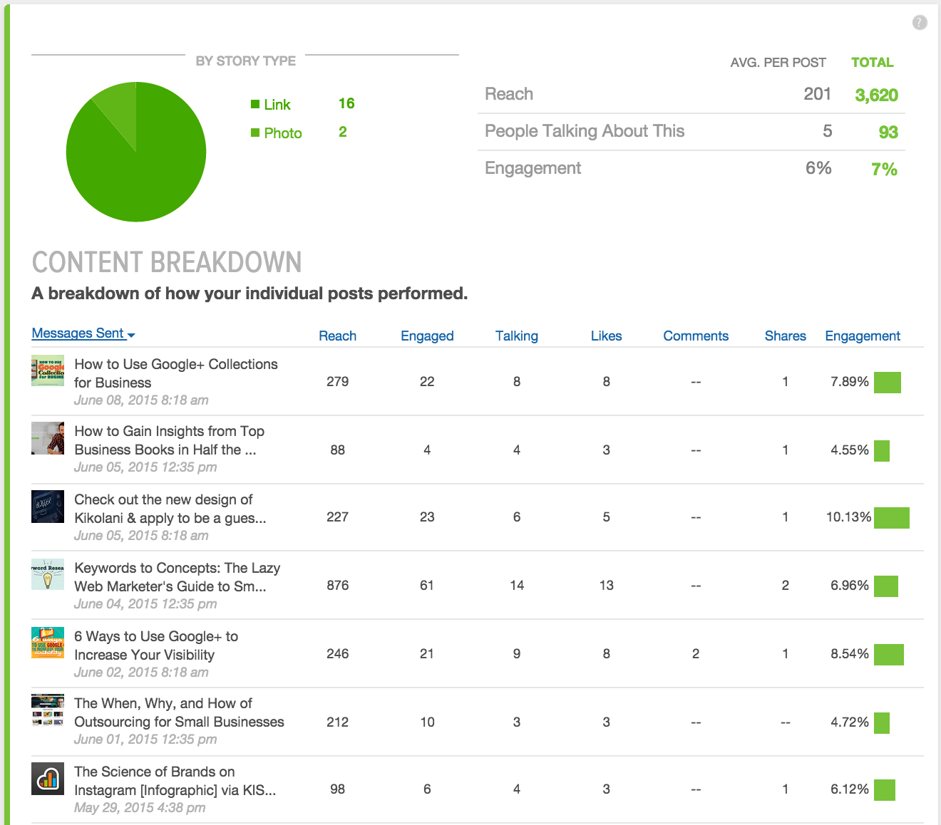 sprout social metrics content breakdown screenshot