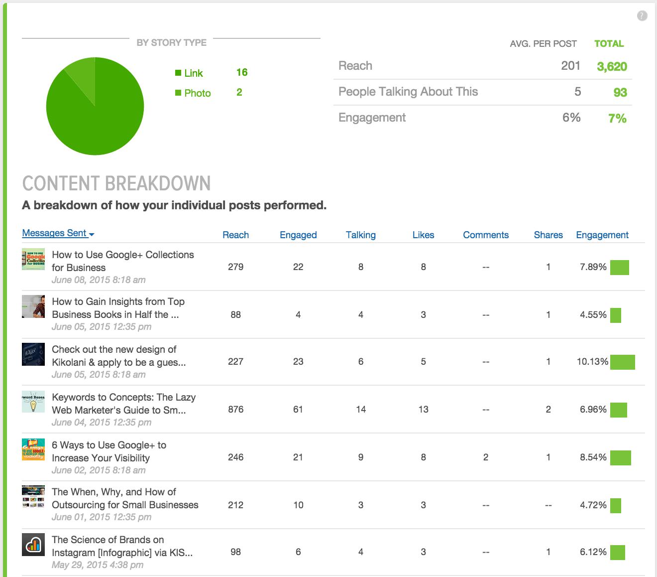 sprout social metrics content breakdown screenshot