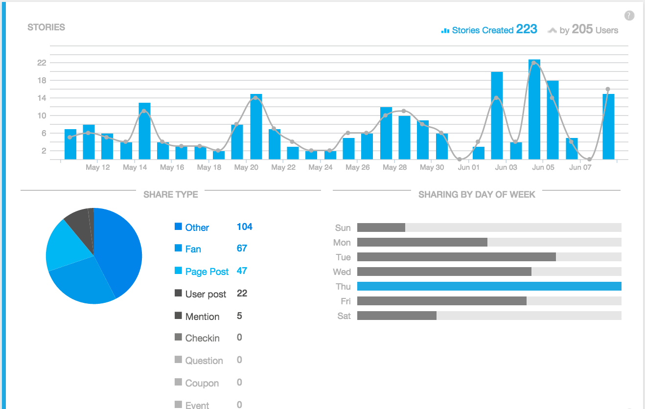 sprout social metrics share data screenshot