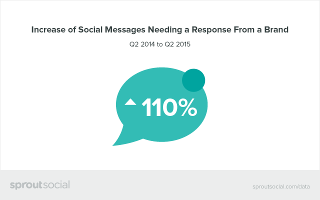 Increase of Social Messages Needing a Response From a Brand Graphic