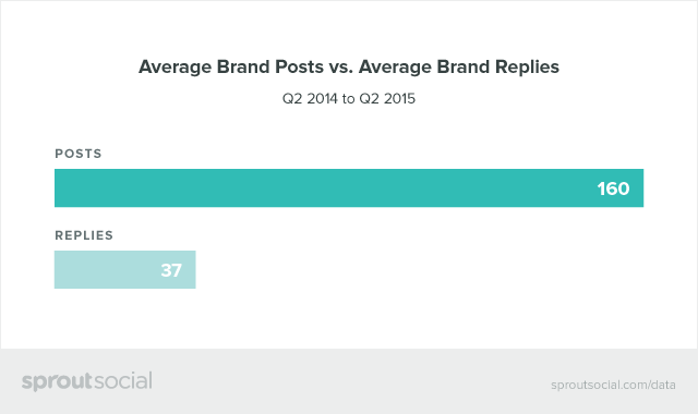Average Brand Posts vs. Average Brand Replies