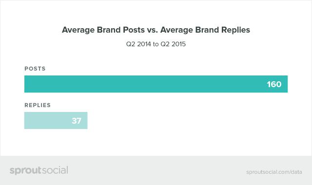 Average Brand Posts vs. Average Brand Replies