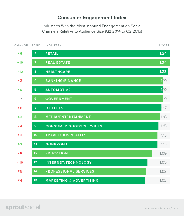 Consumer Engagement Index Graphic