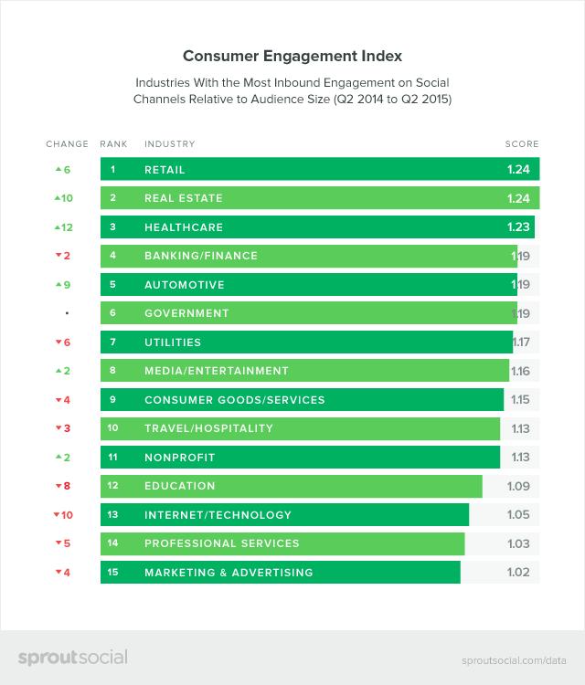 Consumer Engagement Index Graphic