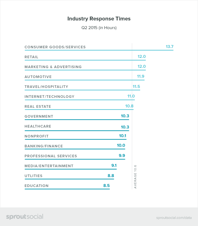Industry Response Times Graphic