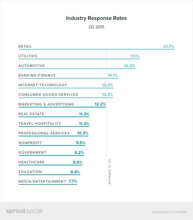 Industry Response Rates Graphic