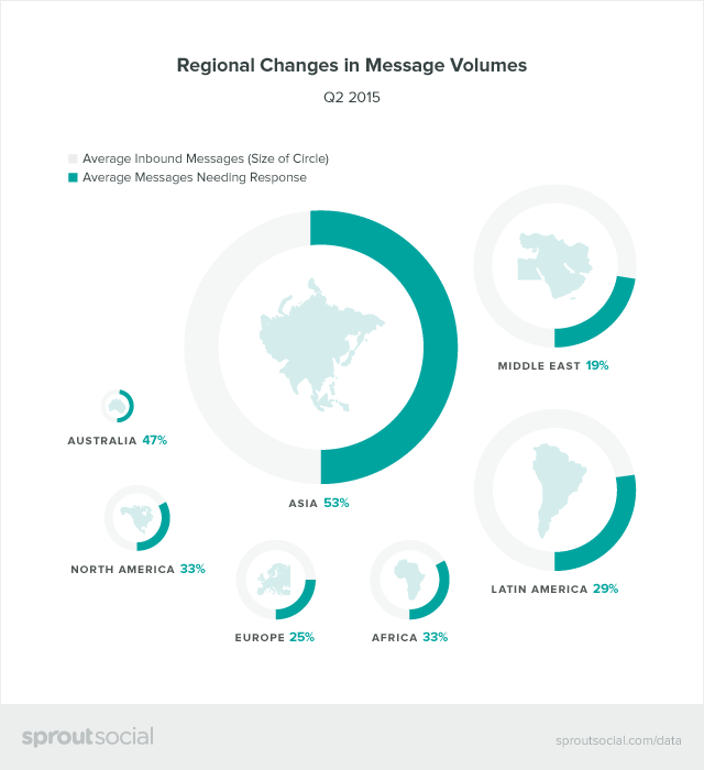 Regional Changes in Message Volumes Graphic