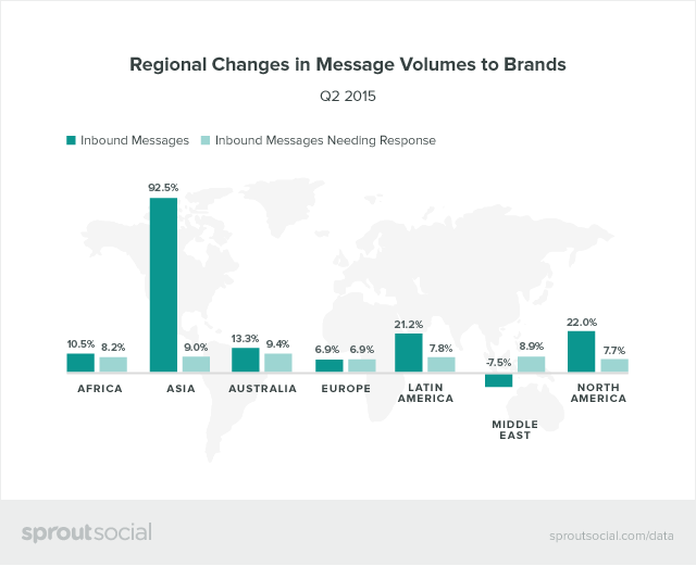 Regional Changes in Message Volumes to Brands Graphic
