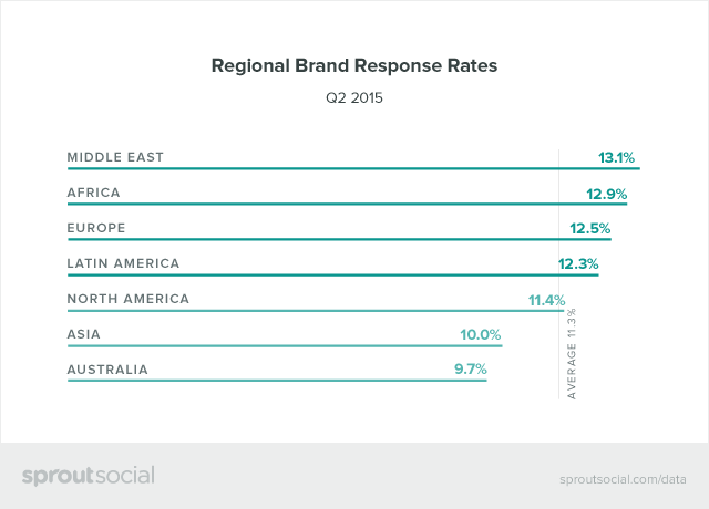 Regional Brand Response Rates Graphic