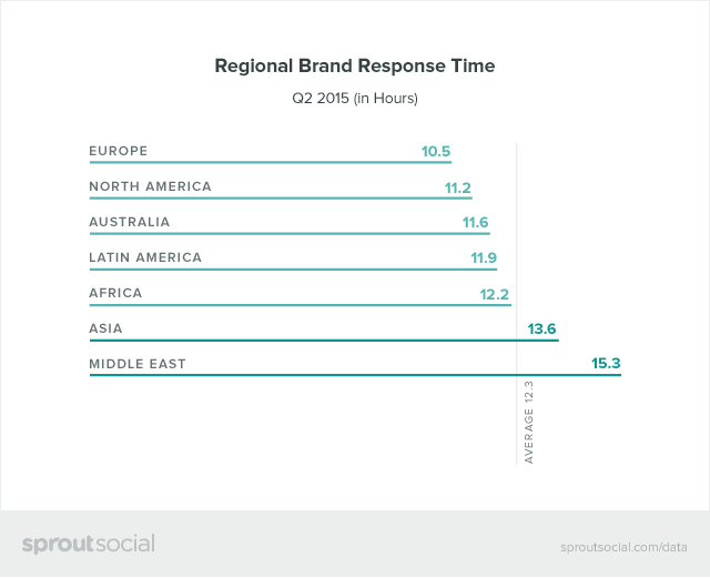Regional Brand Response Times Graphic