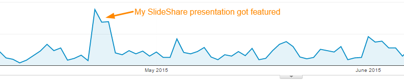 SlideShare Traffic Boost
