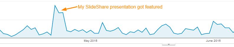 SlideShare Traffic Boost