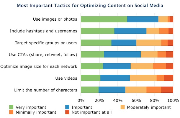 Social Media Optimization Tactics
