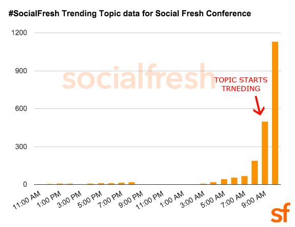 socialfresh-trending-example