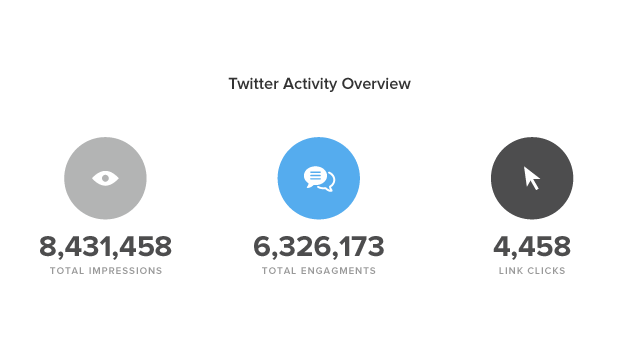 Analyze Clicks on Tweets Using Twitter Data