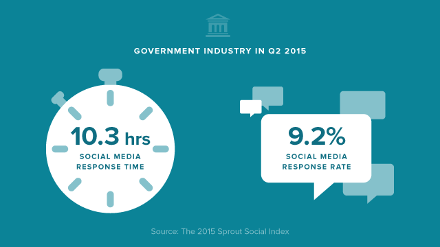 Social-Media-Compliance-Government-Stats