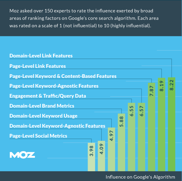 [Image: search-engine-ranking-factors-moz-e1450155066207.png]