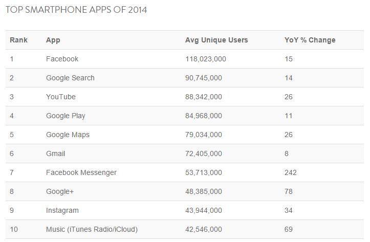top smartphone apps 2014