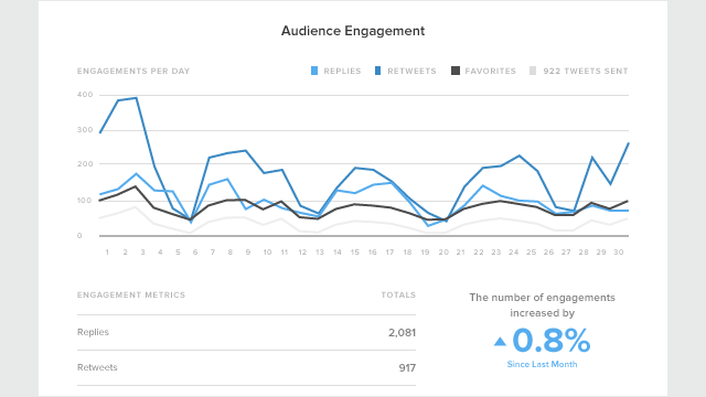 twitter-report-insight-audience-engagement