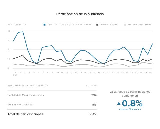 Estadísticas de Instagram Participación de la audiencia