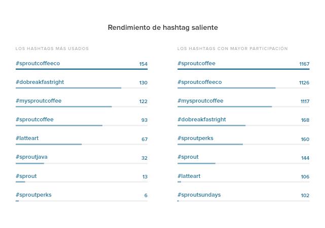 Estadísticas de Instagram Rendimiento de Hashtag